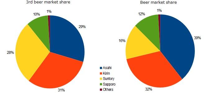 japan beer market share