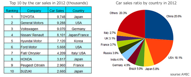 How is the car market of Japan? Do you know the market ...