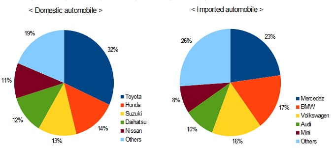 Car Manufacturers By Market Share Mail: Automobiles Sales Kept Five Million Units In Spite Of