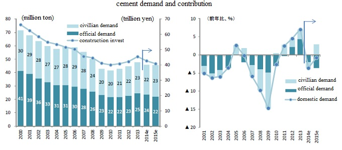 Cement demand and contribution