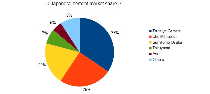 japanese cement market share