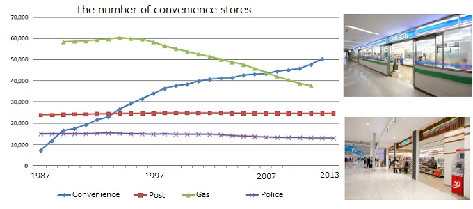 the number of convenience stores and more