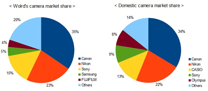 camera market share in the world and only in Japan