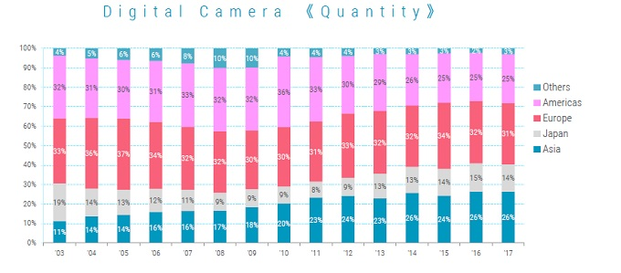 country ratio of camera shipment volume bar graph