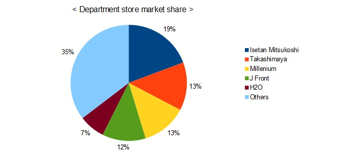 department store market share pie chart