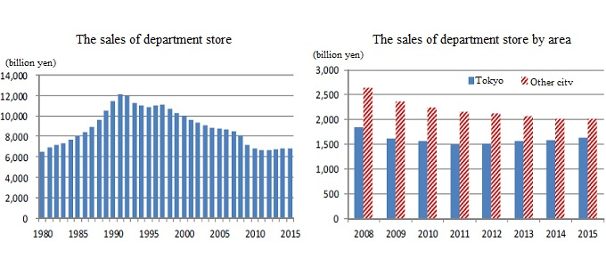 change of department store sales bar graph