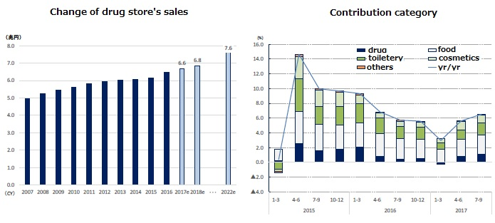 drug store's sales change and cotribution category