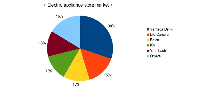 electric-appliance store's sales bar graph