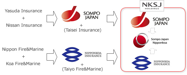 change of nksj consolidtion(Sompo Japan and Nipponkoa Insurance)