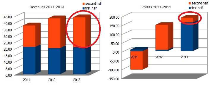 MS&AD's revenues and profits from 2011 to 2013(forecast)