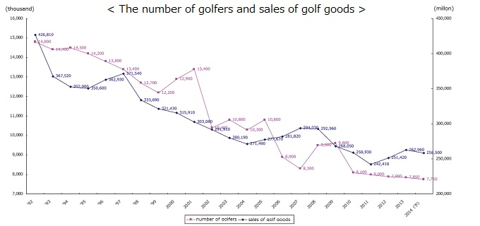 the number and sales of golf
