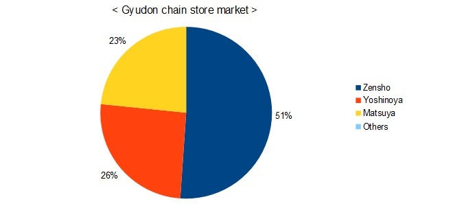 gyudon market share in Japan