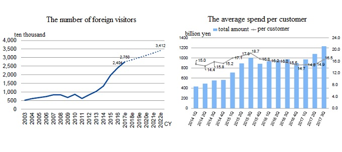 the number of foreign visitors and the average spend per customer