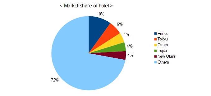 hotel market share in Japan