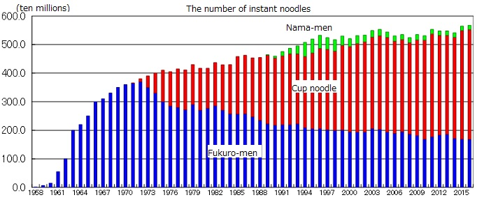 the sales of instant noodles