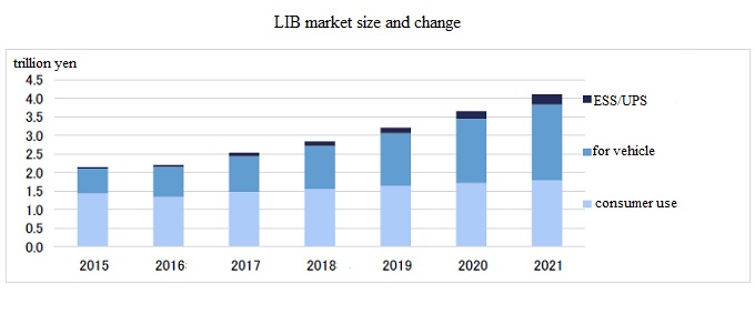 LIB market size and changes