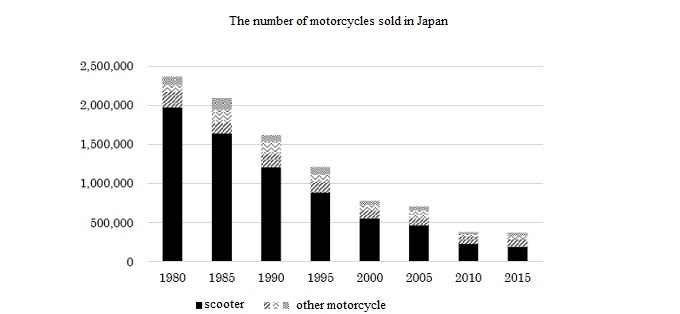 the number of motorcycle sold