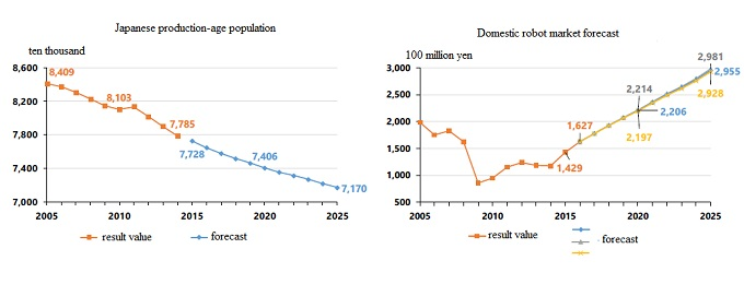 japanese production-age population and domestic robot market forecast
