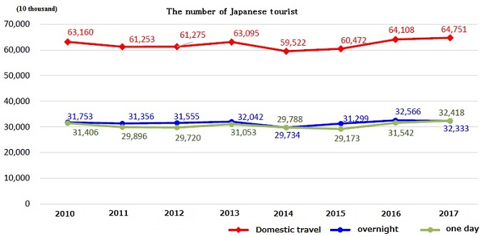 number of japanese tourists line graph