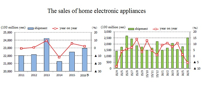 change of home electronic appliance sales bar graph