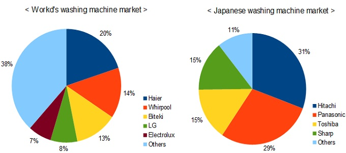 washing machine market share pie chart