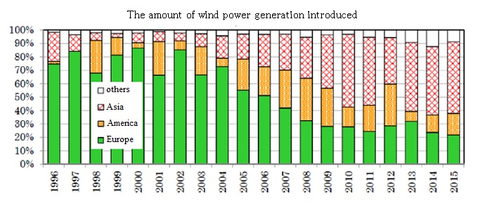 The amount of wind power generation divided by country(North America, Asia, EU and others)oa eqipment shipment
