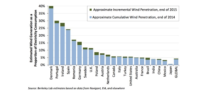 wind power by country